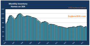 Click to enlarge 2015 06 monthly inventory