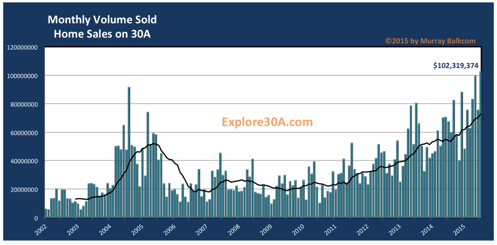 Home Sales on 30A
