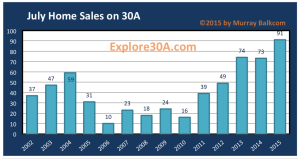 Home Sales on 30A - Quantity sold