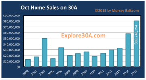 30A Home Comparative Volume Sold Oct