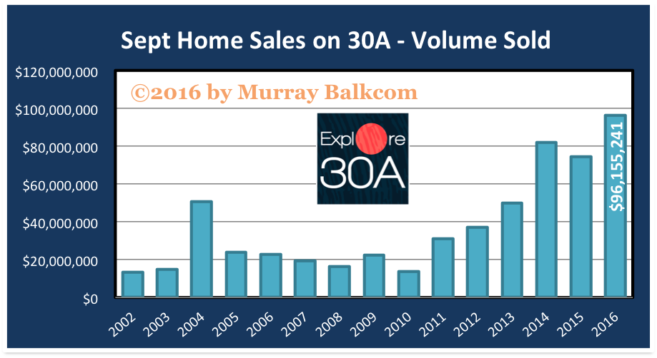 30A Home Sales Volume Sold Chart