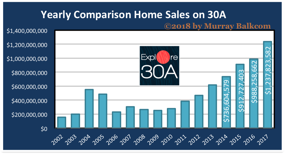 30A Home Sales Set New All Time High