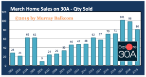 30A Home Sales March 2019