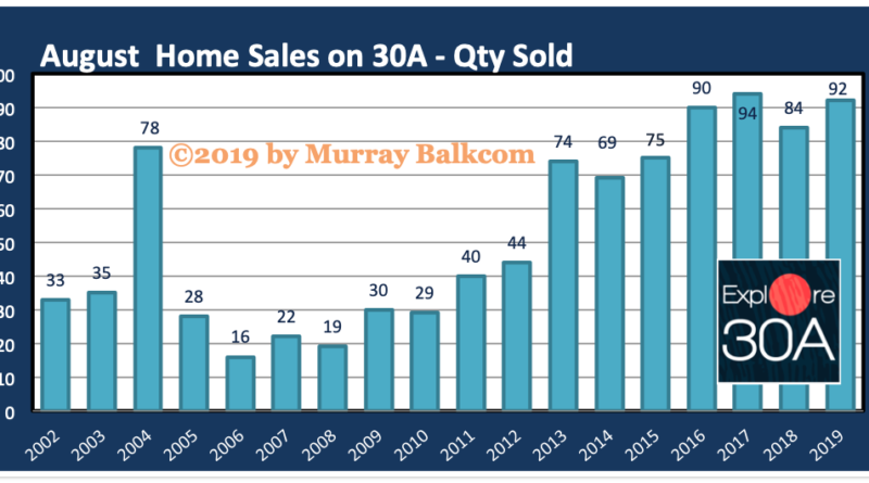 August 2019 30A Home Sales