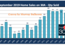 Sept 2019 30A Home Sales